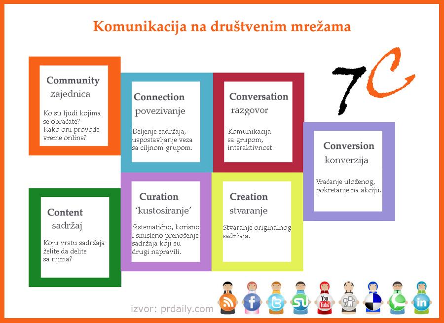 7c-grafikon4